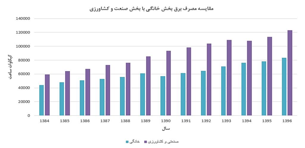 مقایسه مصرف برق خانگی با بخش صنعت و کشاورزی