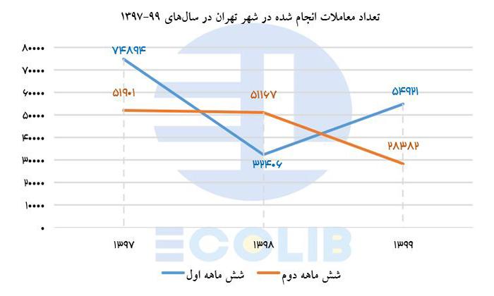 تعداد معاملات انجام شده در شهر تهران در سال های 1397 تا 1399