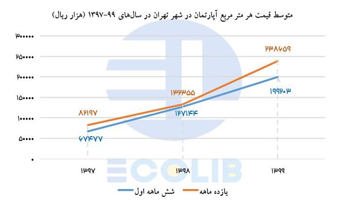 متوسط قیمت هر متر مربع آپارتمان در شهر تهران در سال های 1397 تا 1399