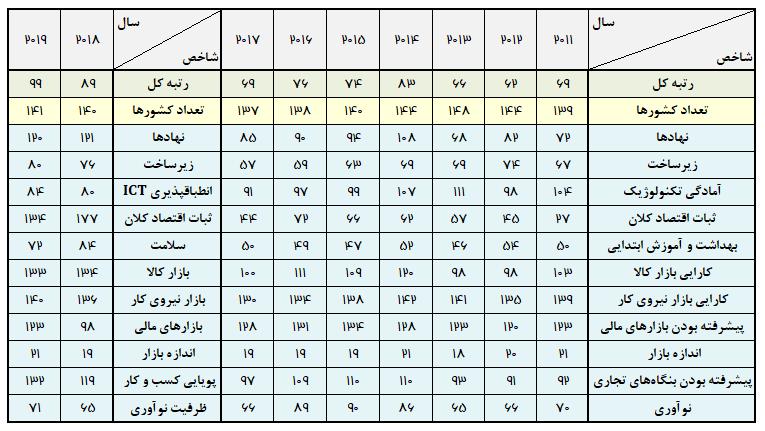 رتبه ایران در شاخصهای دوازدهگانه رقابت پذیری- سال 2011 تا 2017