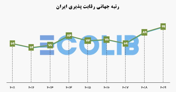 رتبه ایران در گزارش رقابت پذیری جهانی- سال 2011 تا 2019