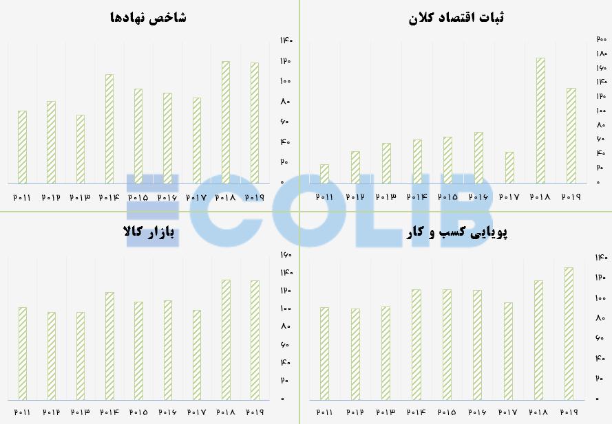 چهار شاخص اثرگذار در تنزل جایگاه ایران در شیوه جدید اندازه گیری رقابت پذیری اقتصاد ایران
