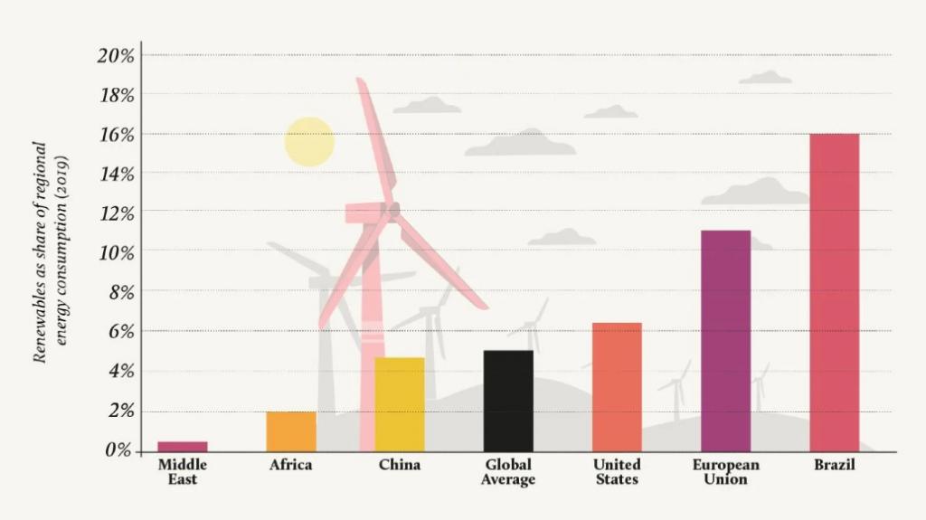 سهم کشورهای جهان از مصرف انرژیهای تجدیدپذیر در سال 2019